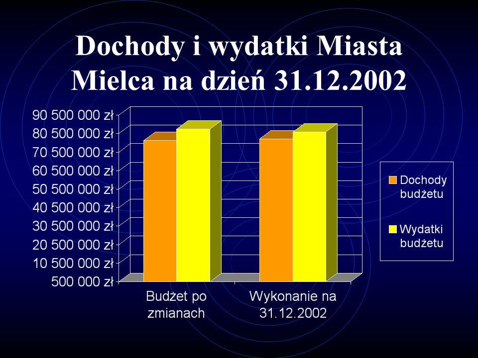 Dochody i wydatki Miasta Mielca na dzień 31.12.2002