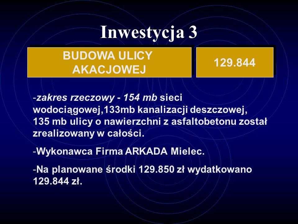 Inwestycja 3 BUDOWA ULICY AKACJOWEJ BUDOWA ULICY AKACJOWEJ 129.844 -zakres rzeczowy - 154 mb sieci wodociągowej,133mb kanalizacji deszczowej, 135 mb ulicy o nawierzchni z asfaltobetonu został zrealizowany w całości.