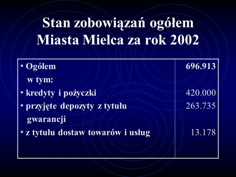 Stan zobowiązań ogółem Miasta Mielca za rok 2002 Ogółem w tym: kredyty i pożyczki przyjęte depozyty z tytułu gwarancji z tytułu dostaw towarów i usług 696.913 420.000 263.735 13.178