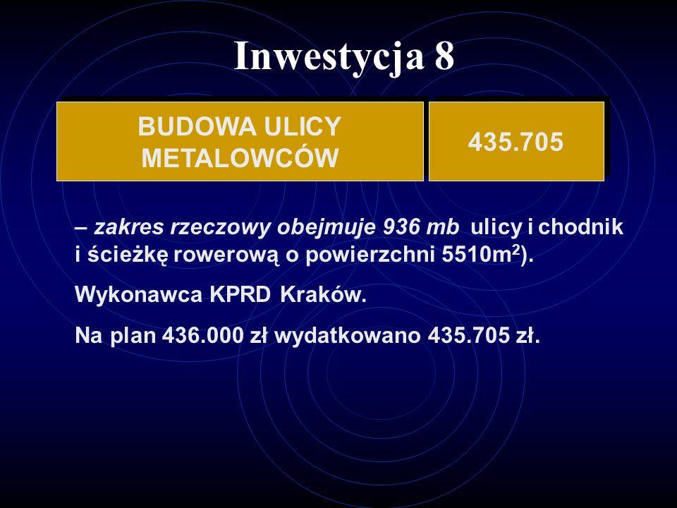 Inwestycja 8 BUDOWA ULICY METALOWCÓW BUDOWA ULICY METALOWCÓW 435.705 – zakres rzeczowy obejmuje 936 mb ulicy i chodnik i ścieżkę rowerową o powierzchni 5510m 2 ).