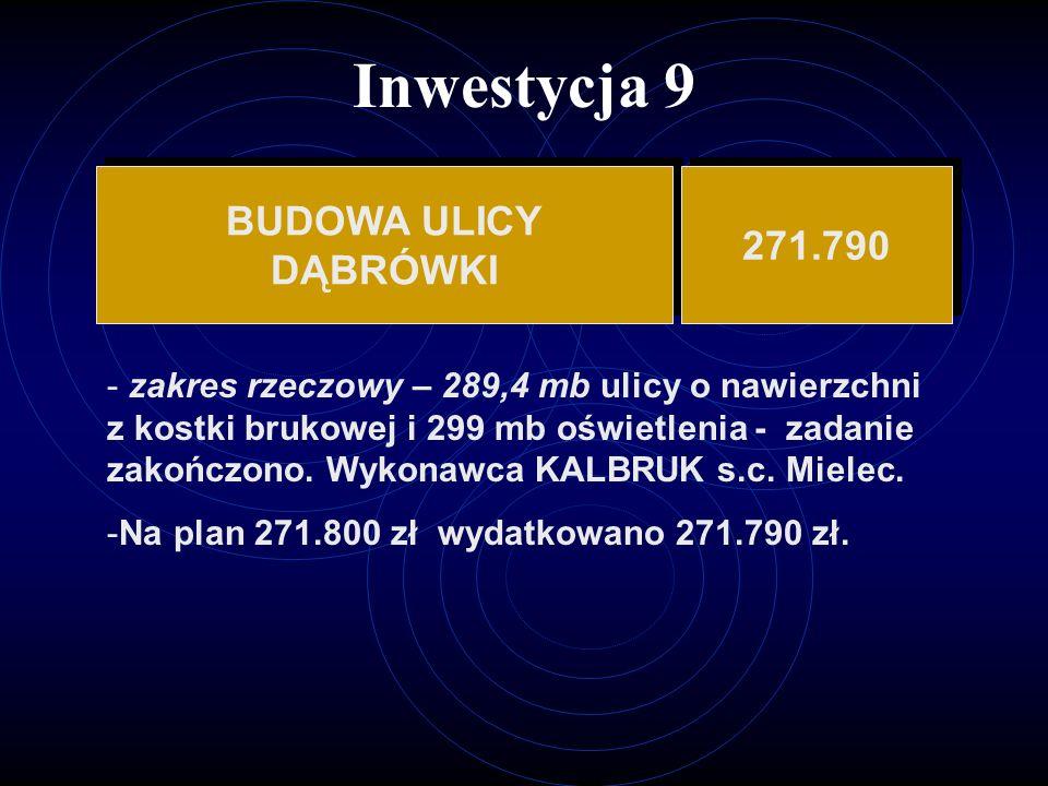 Inwestycja 9 BUDOWA ULICY DĄBRÓWKI BUDOWA ULICY DĄBRÓWKI 271.790 - zakres rzeczowy – 289,4 mb ulicy o nawierzchni z kostki brukowej i 299 mb oświetlenia - zadanie zakończono.