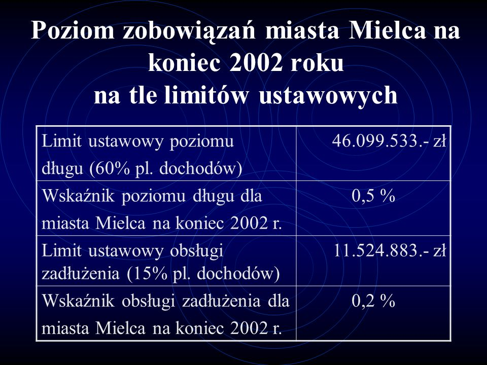 Należności miasta Mielca z tytułu podatków lokalnych za 2002 1.