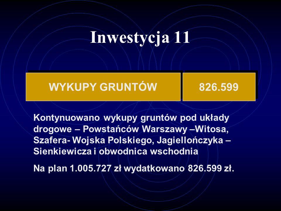 Inwestycja 11 WYKUPY GRUNTÓW 826.599 Kontynuowano wykupy gruntów pod układy drogowe – Powstańców Warszawy –Witosa, Szafera- Wojska Polskiego, Jagiellończyka – Sienkiewicza i obwodnica wschodnia Na plan 1.005.727 zł wydatkowano 826.599 zł.