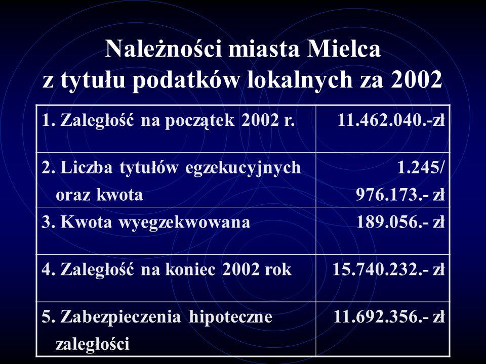 Część oświatowa subwencji ogólnej otrzymana w październiku 2002 roku z przeznaczeniem na prace remontowe w placówkach oświatowych.