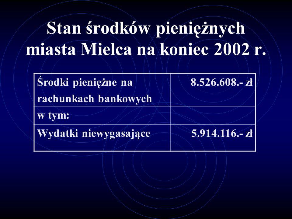 Stan środków pieniężnych miasta Mielca na koniec 2002 r.