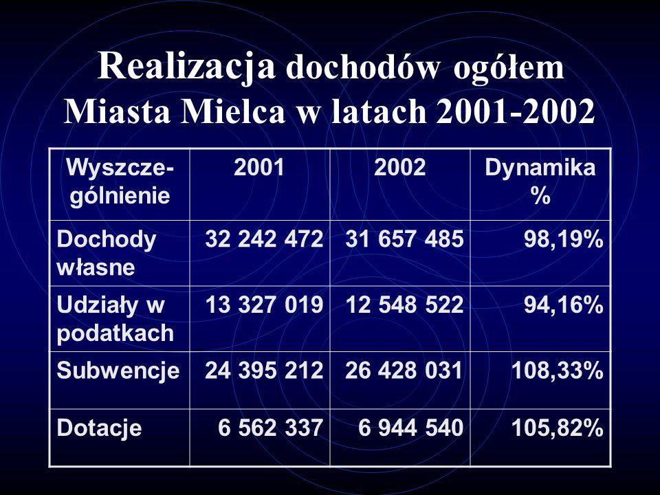 Realizacja dochodów ogółem Miasta Mielca w latach 2001-2002 Wyszcze- gólnienie 20012002Dynamika % Dochody własne 32 242 47231 657 48598,19% Udziały w podatkach 13 327 01912 548 52294,16% Subwencje24 395 21226 428 031108,33% Dotacje6 562 3376 944 540105,82%