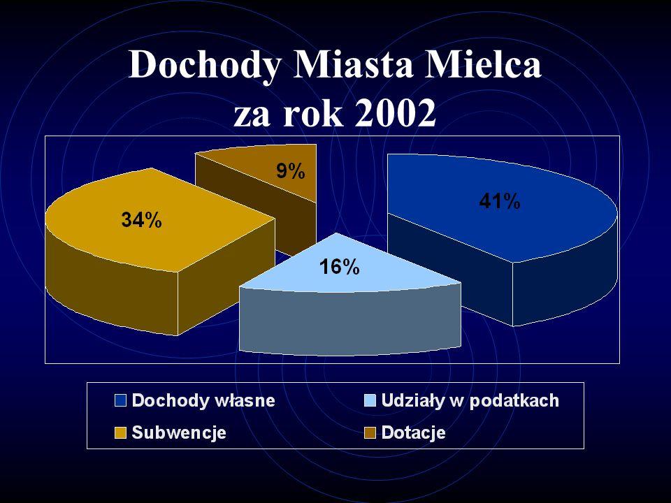 Dynamika dochodów Miasta Mielca w latach 2001-2002