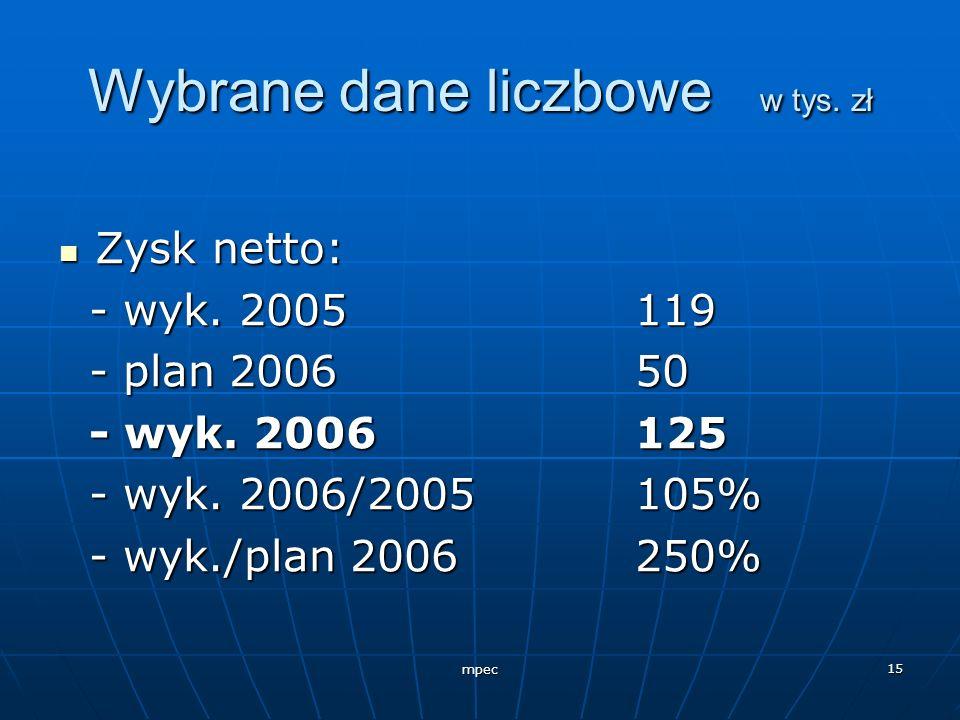 mpec 15 Wybrane dane liczbowe w tys. zł Zysk netto: Zysk netto: - wyk. 2005119 - wyk. 2005119 - plan 200650 - plan 200650 - wyk. 2006125 - wyk. 200612