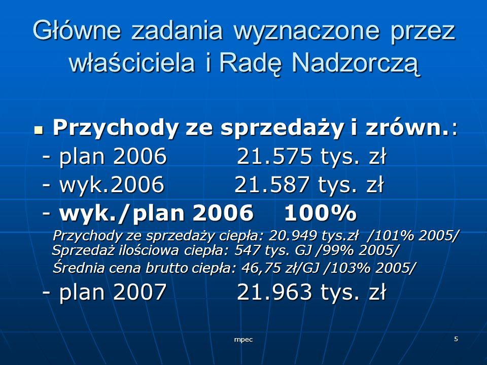 mpec 5 Główne zadania wyznaczone przez właściciela i Radę Nadzorczą Przychody ze sprzedaży i zrówn.: Przychody ze sprzedaży i zrówn.: - plan 2006 21.5