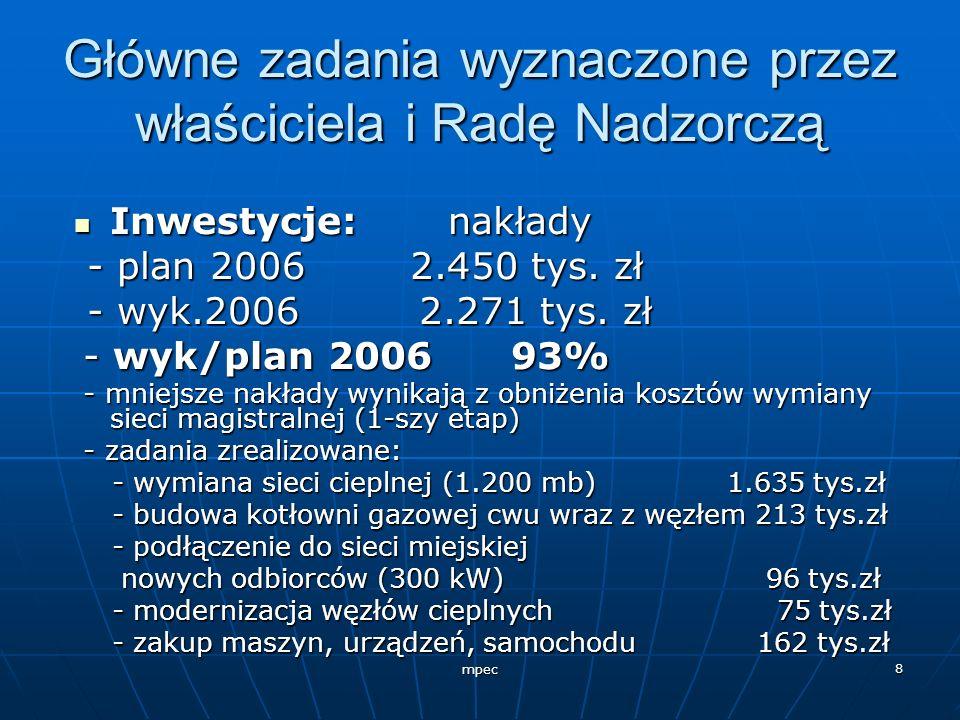 mpec 8 Główne zadania wyznaczone przez właściciela i Radę Nadzorczą Inwestycje: nakłady Inwestycje: nakłady - plan 2006 2.450 tys. zł - plan 2006 2.45