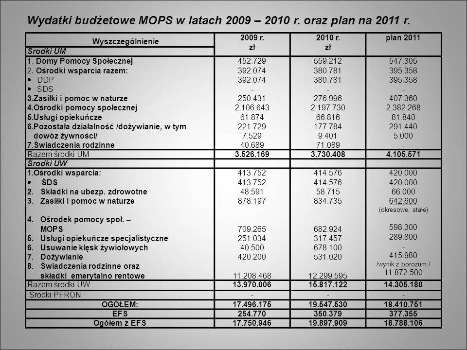 Wydatki budżetowe MOPS w latach 2009 – 2010 r. oraz plan na 2011 r. Wyszczególnienie 2009 r. zł 2010 r. zł plan 2011 Środki UM 1. Domy Pomocy Społeczn