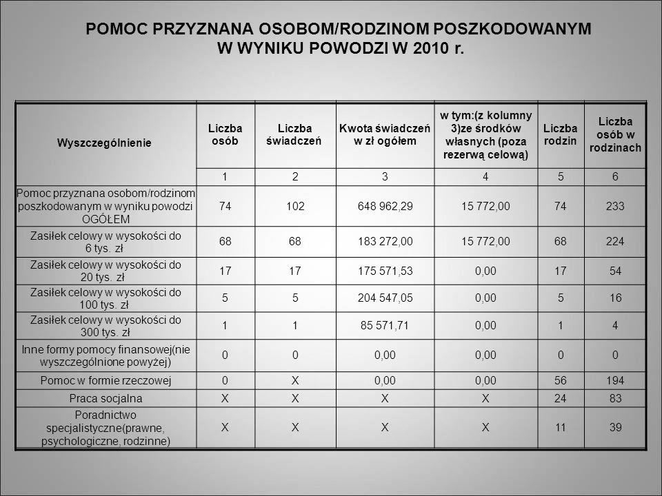 Wyszczególnienie Liczba osób Liczba świadczeń Kwota świadczeń w zł ogółem w tym:(z kolumny 3)ze środków własnych (poza rezerwą celową) Liczba rodzin L