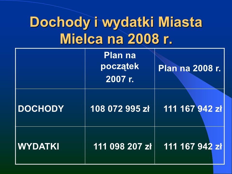 Dochody i wydatki Miasta Mielca na 2008 r. Plan na początek 2007 r.