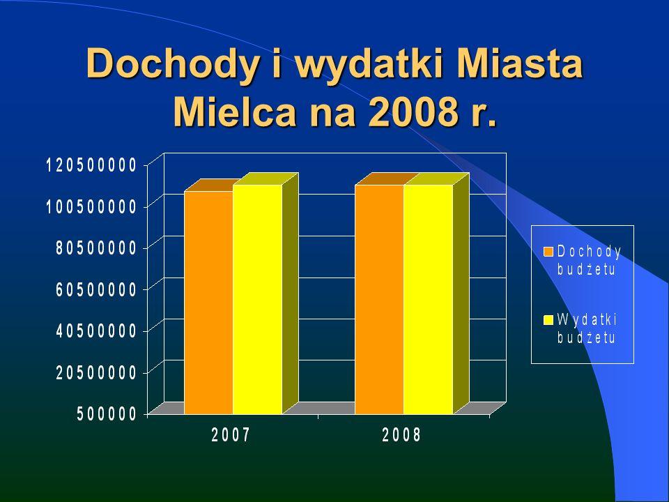 Dochody i wydatki Miasta Mielca na 2008 r.