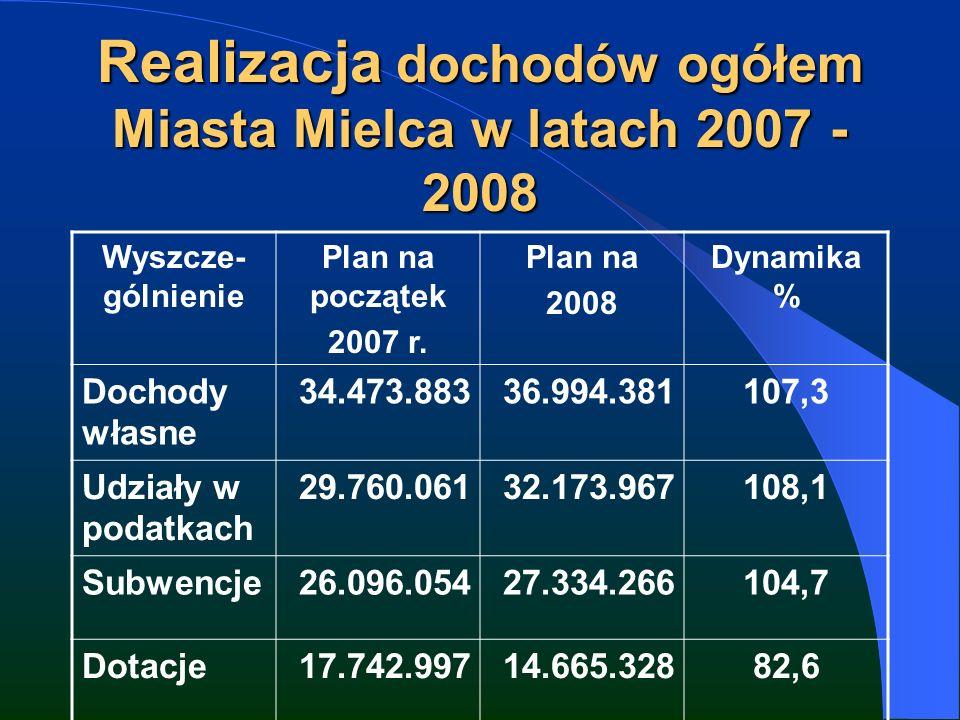 Realizacja dochodów ogółem Miasta Mielca w latach 2007 - 2008 Wyszcze- gólnienie Plan na początek 2007 r.
