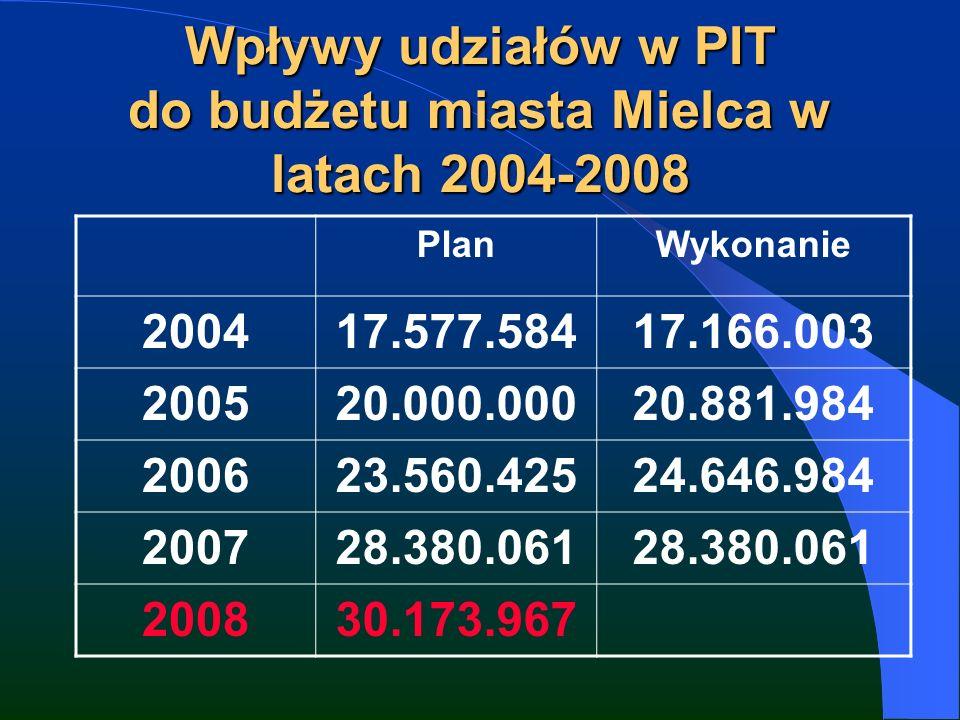 Wpływy udziałów w PIT do budżetu miasta Mielca w latach 2004-2008 PlanWykonanie 200417.577.58417.166.003 200520.000.00020.881.984 200623.560.42524.646.984 200728.380.061 200830.173.967