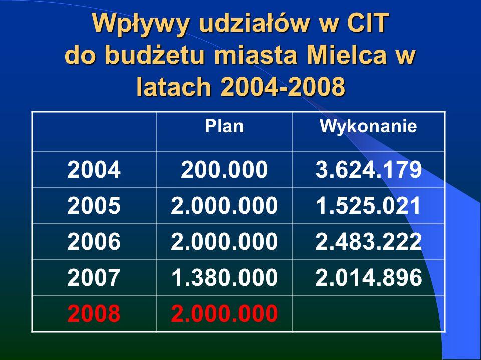 Wpływy udziałów w CIT do budżetu miasta Mielca w latach 2004-2008 PlanWykonanie 2004200.0003.624.179 20052.000.0001.525.021 20062.000.0002.483.222 20071.380.0002.014.896 20082.000.000