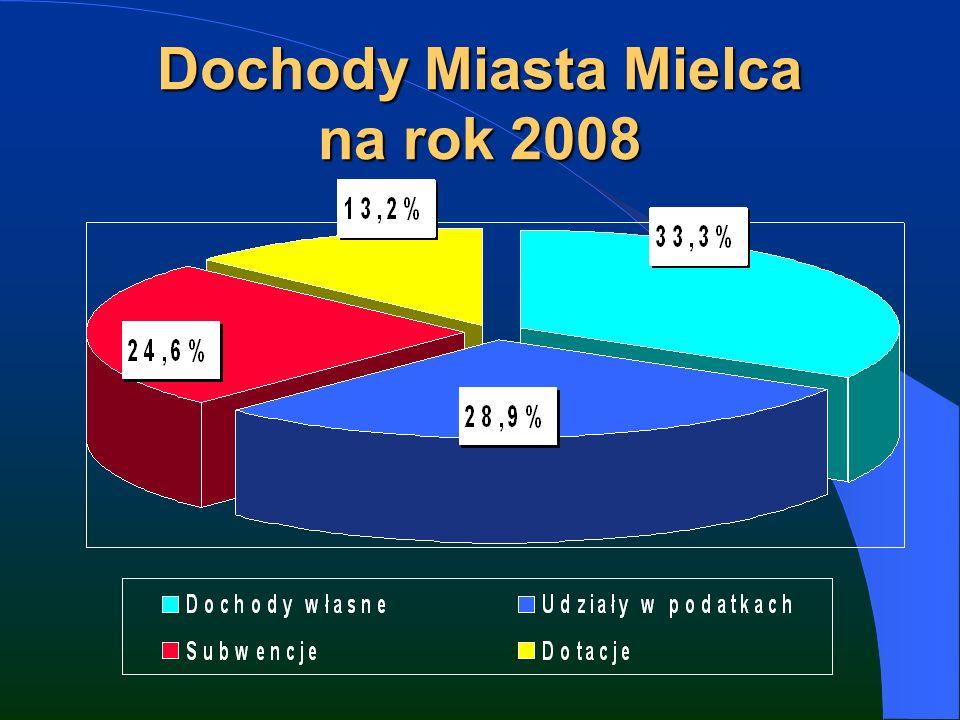 Dochody Miasta Mielca na rok 2008