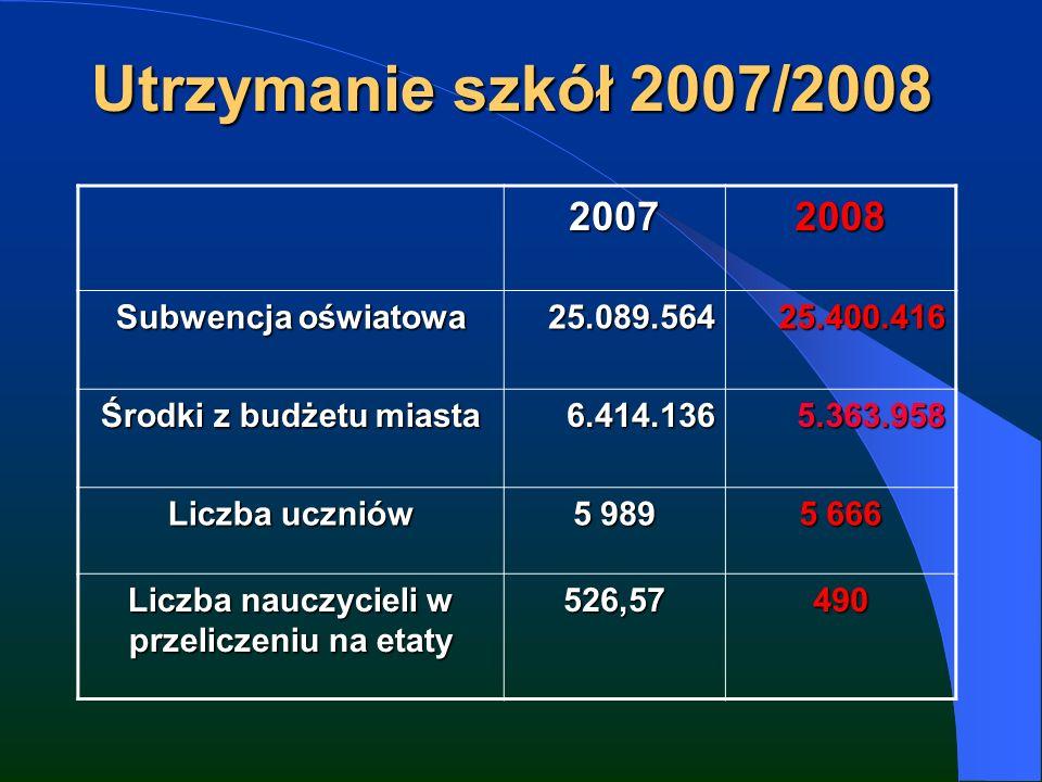 Utrzymanie szkół 2007/2008 20072008 Subwencja oświatowa 25.089.56425.400.416 Środki z budżetu miasta 6.414.1365.363.958 Liczba uczniów 5 989 5 666 Liczba nauczycieli w przeliczeniu na etaty 526,57490