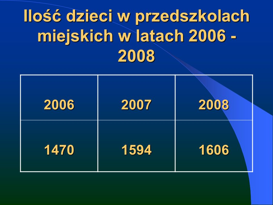 Ilość dzieci w przedszkolach miejskich w latach 2006 - 2008 200620072008 147015941606