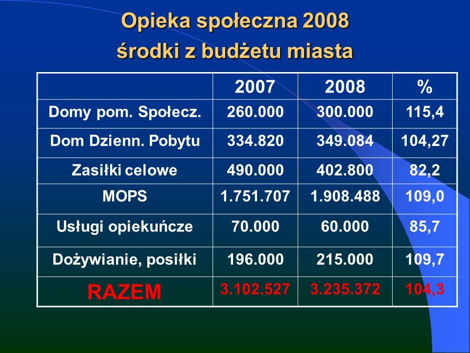 Opieka społeczna 2008 środki z budżetu miasta 20072008% Domy pom.