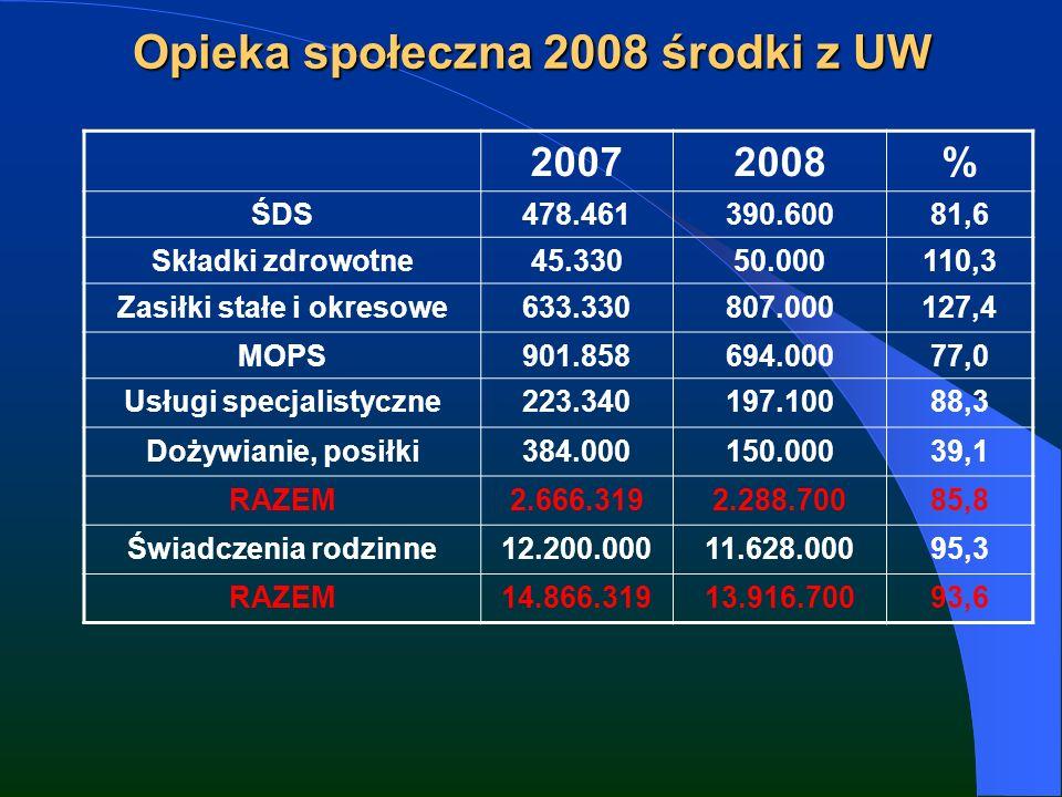 Opieka społeczna 2008 środki z UW 20072008% ŚDS478.461390.60081,6 Składki zdrowotne45.33050.000110,3 Zasiłki stałe i okresowe633.330807.000127,4 MOPS901.858694.00077,0 Usługi specjalistyczne223.340197.10088,3 Dożywianie, posiłki384.000150.00039,1 RAZEM2.666.3192.288.70085,8 Świadczenia rodzinne12.200.00011.628.00095,3 RAZEM14.866.31913.916.70093,6