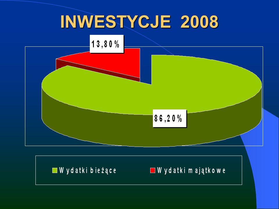 INWESTYCJE 2008