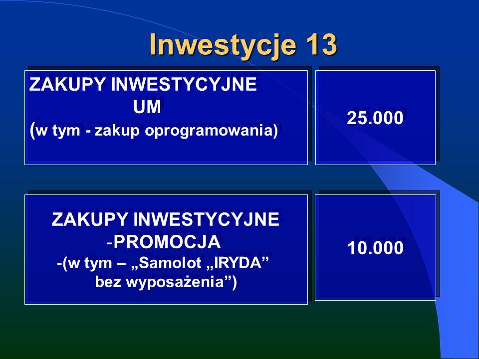 Inwestycje 13 ZAKUPY INWESTYCYJNE UM ( w tym - zakup oprogramowania) ZAKUPY INWESTYCYJNE UM ( w tym - zakup oprogramowania) 25.000 ZAKUPY INWESTYCYJNE -PROMOCJA -(w tym – Samolot IRYDA bez wyposażenia) ZAKUPY INWESTYCYJNE -PROMOCJA -(w tym – Samolot IRYDA bez wyposażenia) 10.000