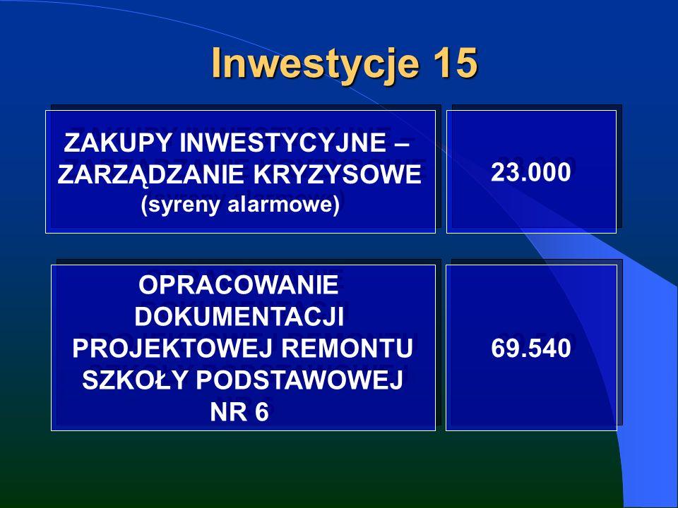 Inwestycje 15 ZAKUPY INWESTYCYJNE – ZARZĄDZANIE KRYZYSOWE (syreny alarmowe) ZAKUPY INWESTYCYJNE – ZARZĄDZANIE KRYZYSOWE (syreny alarmowe) 23.000 OPRACOWANIE DOKUMENTACJI PROJEKTOWEJ REMONTU SZKOŁY PODSTAWOWEJ NR 6 OPRACOWANIE DOKUMENTACJI PROJEKTOWEJ REMONTU SZKOŁY PODSTAWOWEJ NR 6 69.540