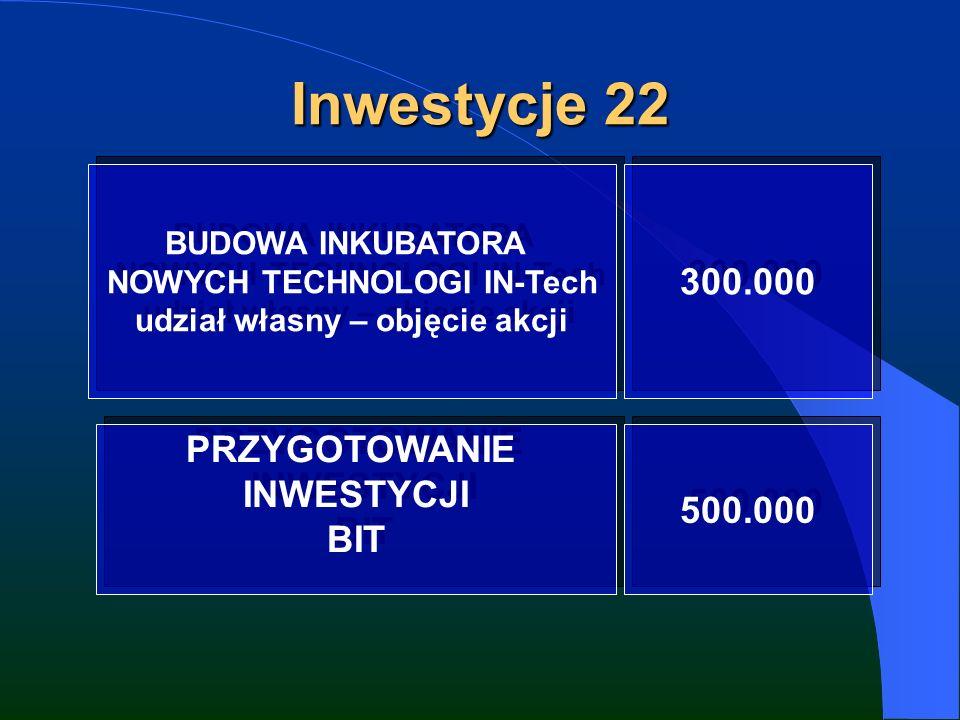 Inwestycje 22 BUDOWA INKUBATORA NOWYCH TECHNOLOGI IN-Tech udział własny – objęcie akcji BUDOWA INKUBATORA NOWYCH TECHNOLOGI IN-Tech udział własny – objęcie akcji 300.000 PRZYGOTOWANIE INWESTYCJI BIT PRZYGOTOWANIE INWESTYCJI BIT 500.000