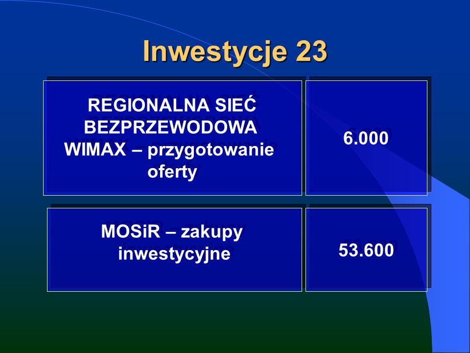 Inwestycje 23 REGIONALNA SIEĆ BEZPRZEWODOWA WIMAX – przygotowanie oferty REGIONALNA SIEĆ BEZPRZEWODOWA WIMAX – przygotowanie oferty 6.000 MOSiR – zakupy inwestycyjne MOSiR – zakupy inwestycyjne 53.600