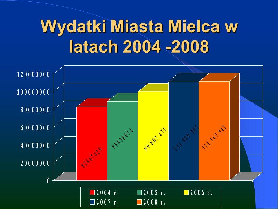 Wydatki Miasta Mielca w latach 2004 -2008