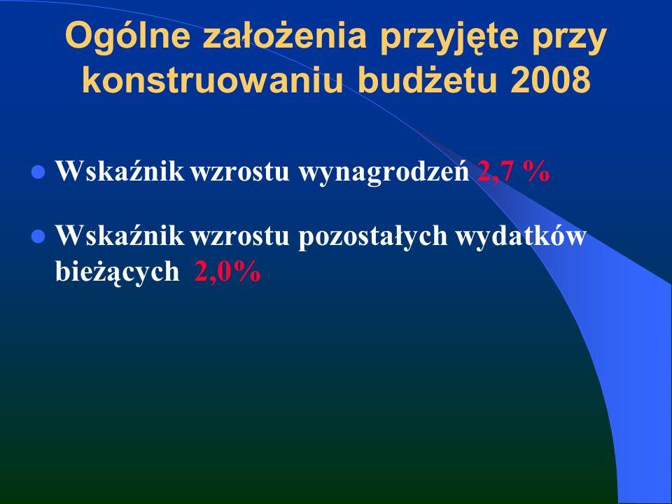 Ogólne założenia przyjęte przy konstruowaniu budżetu 2008 Wskaźnik wzrostu wynagrodzeń 2,7 % Wskaźnik wzrostu pozostałych wydatków bieżących 2,0%