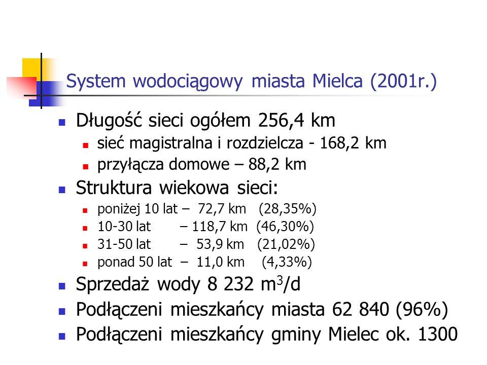 System wodociągowy miasta Mielca (2001r.) Długość sieci ogółem 256,4 km sieć magistralna i rozdzielcza - 168,2 km przyłącza domowe – 88,2 km Struktura