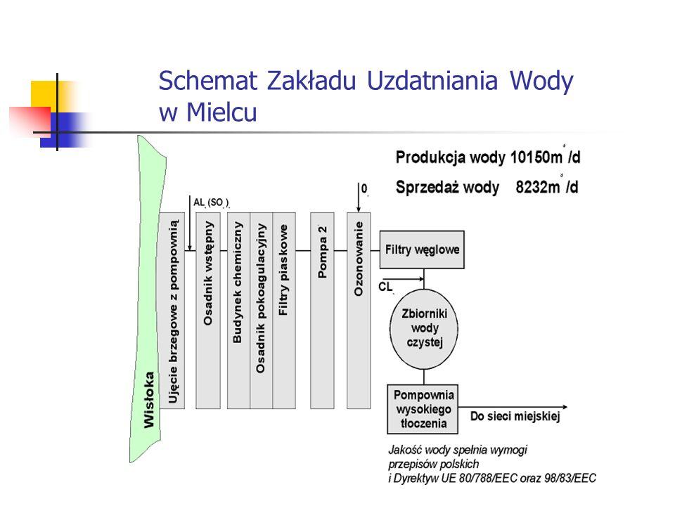 Schemat Zakładu Uzdatniania Wody w Mielcu