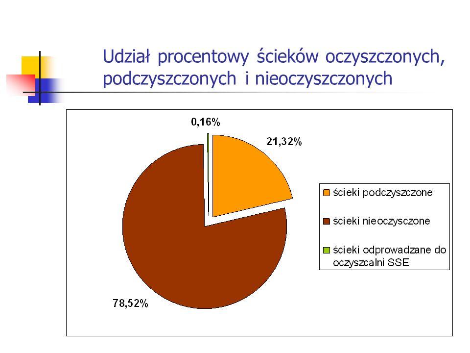 Udział procentowy ścieków oczyszczonych, podczyszczonych i nieoczyszczonych