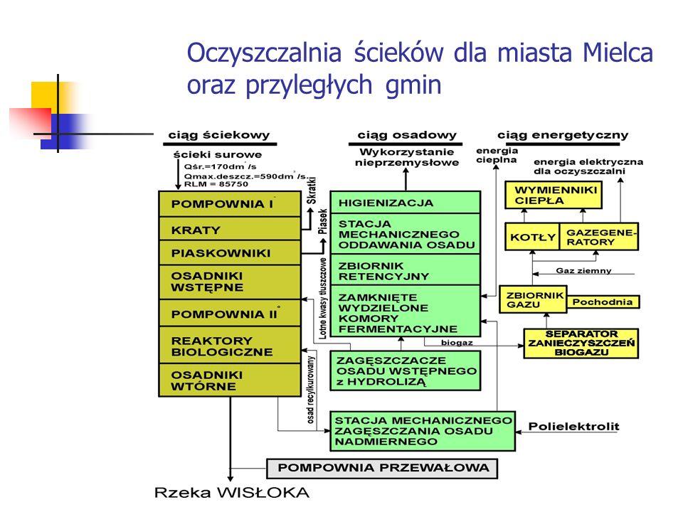 Oczyszczalnia ścieków dla miasta Mielca oraz przyległych gmin