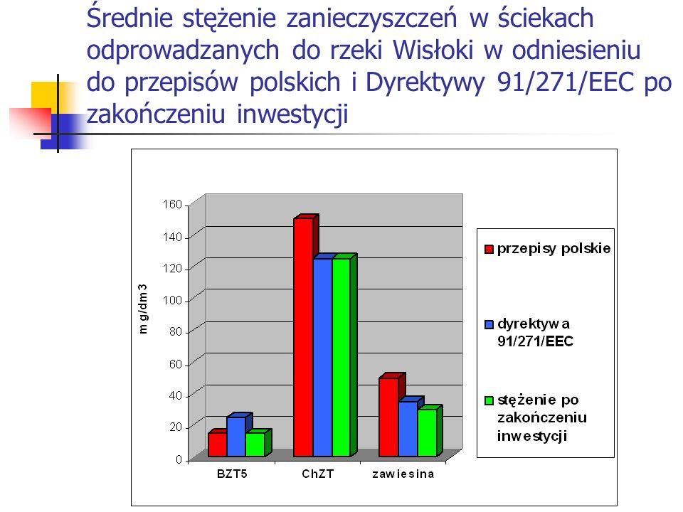 Średnie stężenie zanieczyszczeń w ściekach odprowadzanych do rzeki Wisłoki w odniesieniu do przepisów polskich i Dyrektywy 91/271/EEC po zakończeniu i