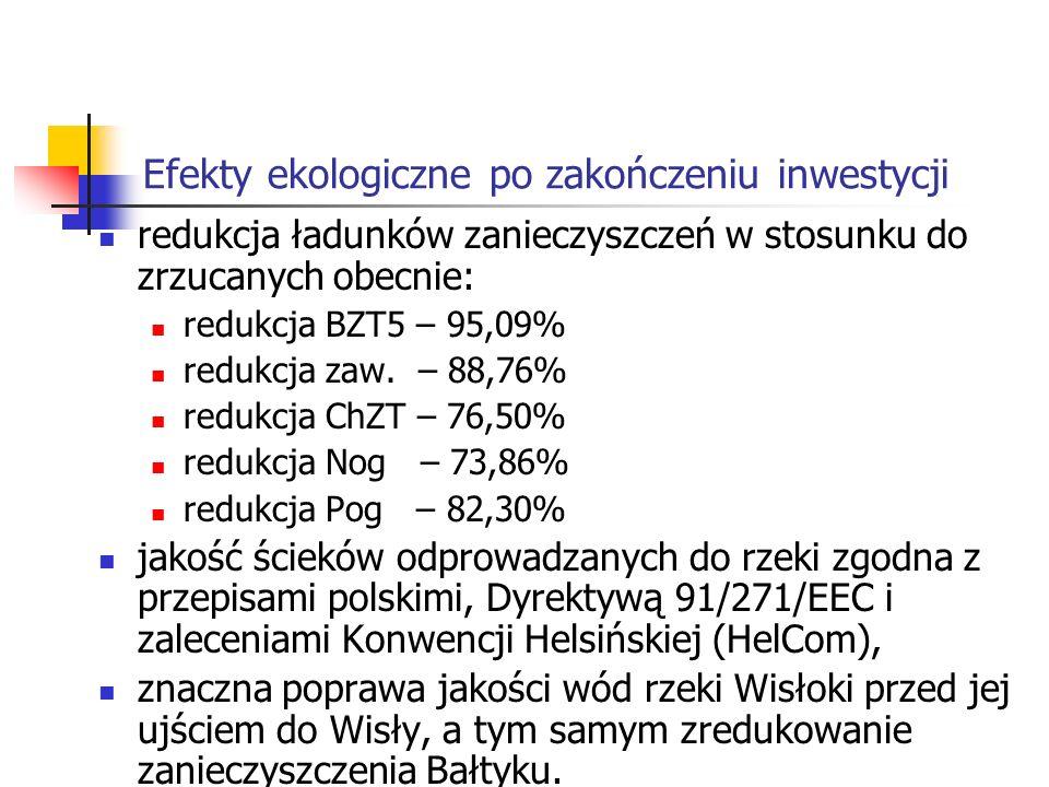Efekty ekologiczne po zakończeniu inwestycji redukcja ładunków zanieczyszczeń w stosunku do zrzucanych obecnie: redukcja BZT5 – 95,09% redukcja zaw. –