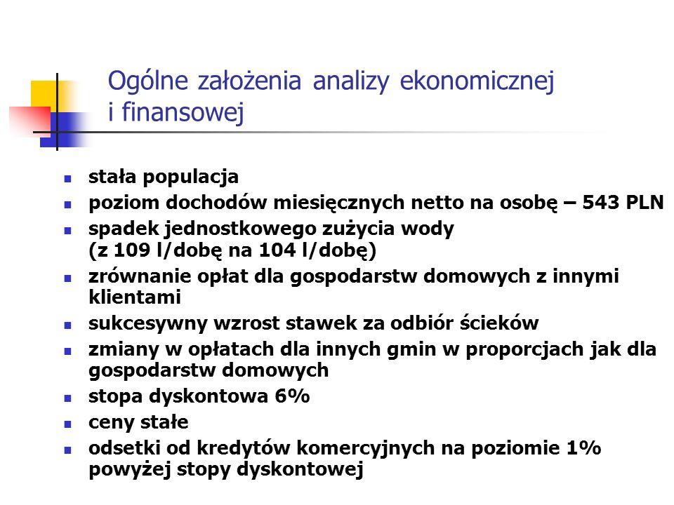 Ogólne założenia analizy ekonomicznej i finansowej stała populacja poziom dochodów miesięcznych netto na osobę – 543 PLN spadek jednostkowego zużycia