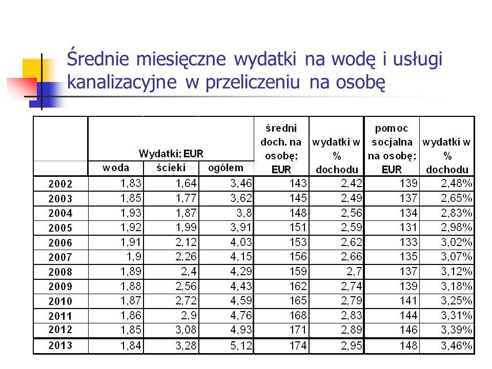 Średnie miesięczne wydatki na wodę i usługi kanalizacyjne w przeliczeniu na osobę