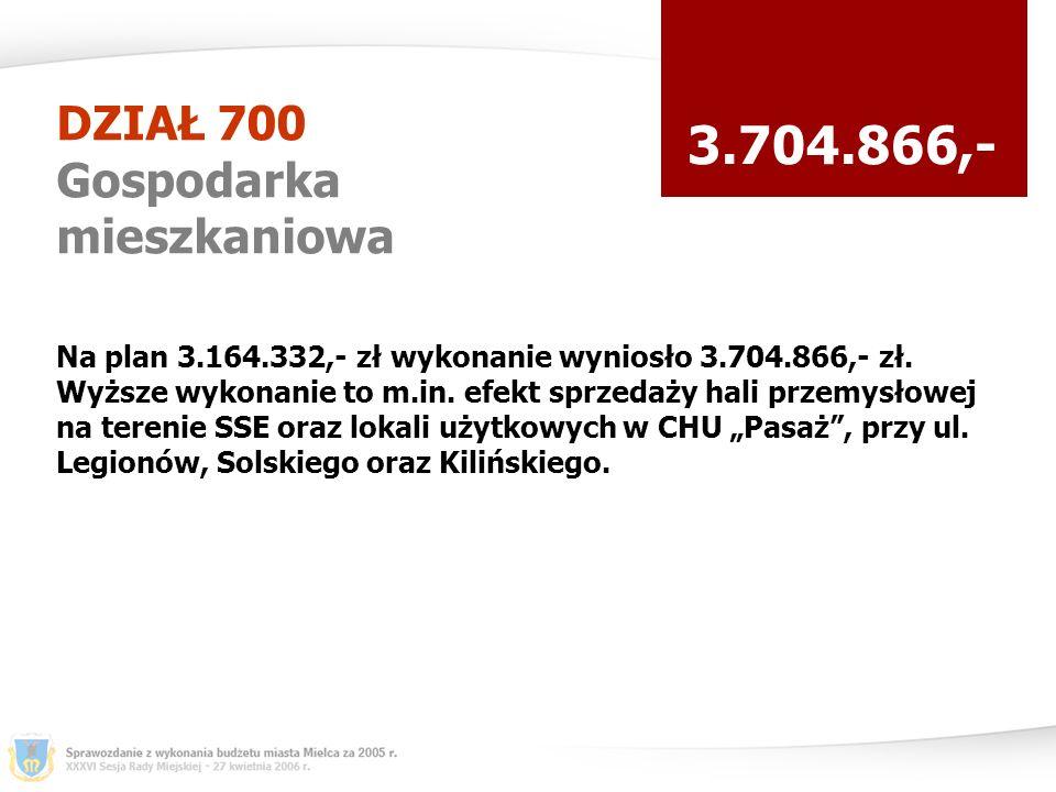 DZIAŁ 700 Gospodarka mieszkaniowa 3.704.866,- Na plan 3.164.332,- zł wykonanie wyniosło 3.704.866,- zł.