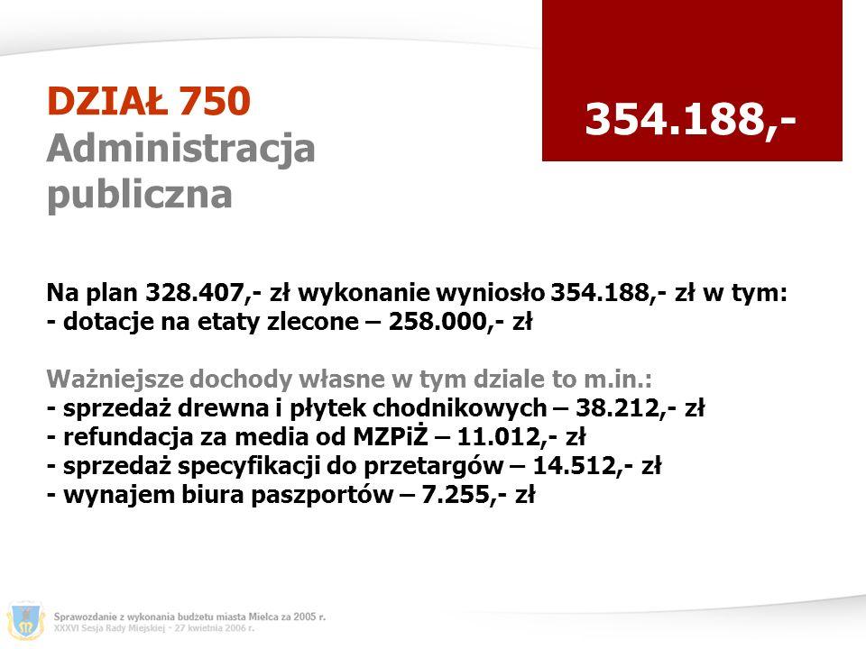 DZIAŁ 750 Administracja publiczna 354.188,- Na plan 328.407,- zł wykonanie wyniosło 354.188,- zł w tym: - dotacje na etaty zlecone – 258.000,- zł Ważniejsze dochody własne w tym dziale to m.in.: - sprzedaż drewna i płytek chodnikowych – 38.212,- zł - refundacja za media od MZPiŻ – 11.012,- zł - sprzedaż specyfikacji do przetargów – 14.512,- zł - wynajem biura paszportów – 7.255,- zł
