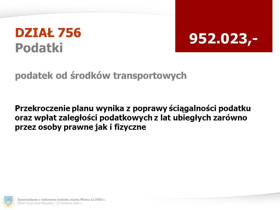 DZIAŁ 756 Podatki podatek od środków transportowych 952.023,- Przekroczenie planu wynika z poprawy ściągalności podatku oraz wpłat zaległości podatkowych z lat ubiegłych zarówno przez osoby prawne jak i fizyczne