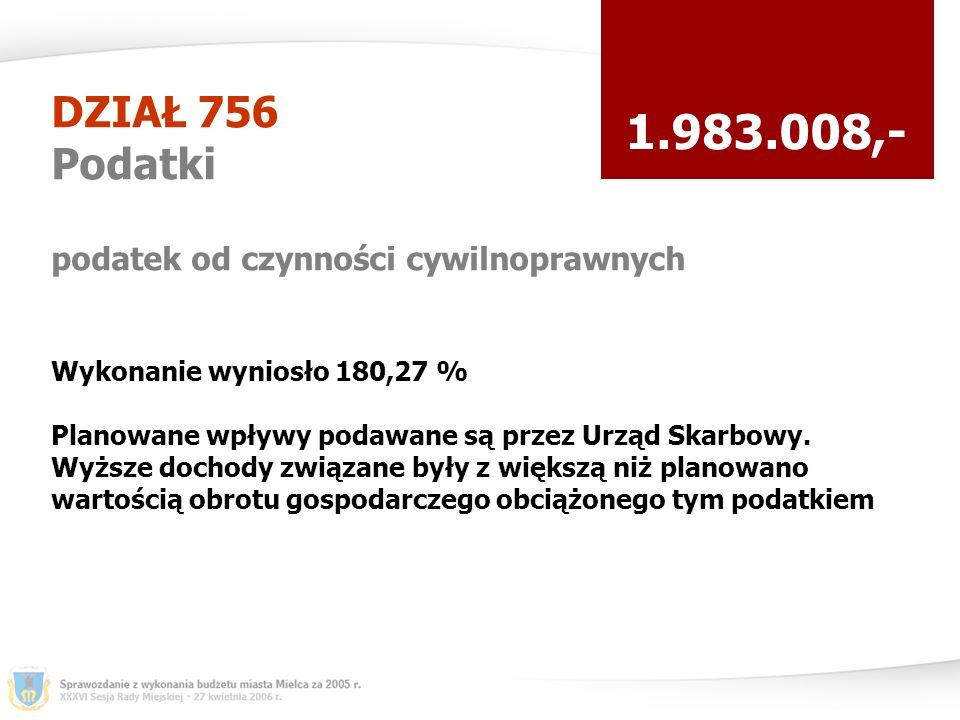 DZIAŁ 756 Podatki podatek od czynności cywilnoprawnych 1.983.008,- Wykonanie wyniosło 180,27 % Planowane wpływy podawane są przez Urząd Skarbowy.