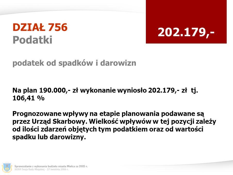 DZIAŁ 756 Podatki podatek od spadków i darowizn 202.179,- Na plan 190.000,- zł wykonanie wyniosło 202.179,- zł tj.
