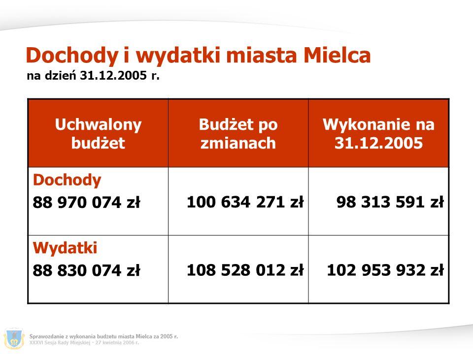 Dochody i wydatki miasta Mielca z uwzględnieniem wprowadzonej nadwyżki na dzień 31.12.2005 r.