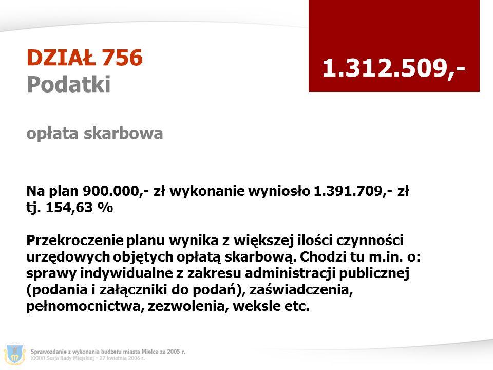 DZIAŁ 756 Podatki opłata skarbowa 1.312.509,- Na plan 900.000,- zł wykonanie wyniosło 1.391.709,- zł tj.