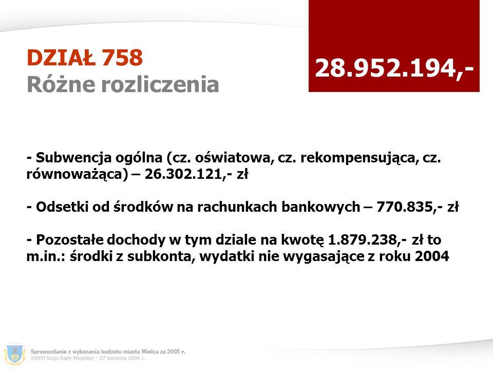 DZIAŁ 758 Różne rozliczenia 28.952.194,- - Subwencja ogólna (cz.