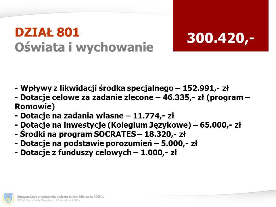 DZIAŁ 801 Oświata i wychowanie 300.420,- - Wpływy z likwidacji środka specjalnego – 152.991,- zł - Dotacje celowe za zadanie zlecone – 46.335,- zł (program – Romowie) - Dotacje na zadania własne – 11.774,- zł - Dotacje na inwestycje (Kolegium Językowe) – 65.000,- zł - Środki na program SOCRATES – 18.320,- zł - Dotacje na podstawie porozumień – 5.000,- zł - Dotacje z funduszy celowych – 1.000,- zł